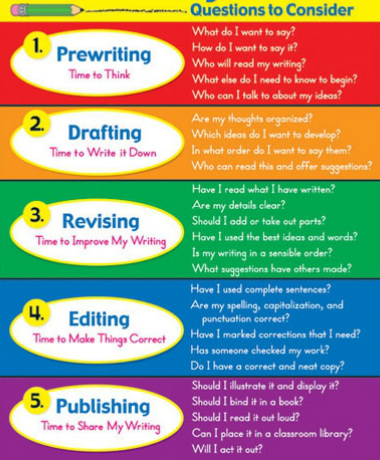 "the writing process prewriting The writing process is called pre-writing ""pre"" means ""be-fore"", and you already know what writi ng means but what does ""pre-writing"" mean."